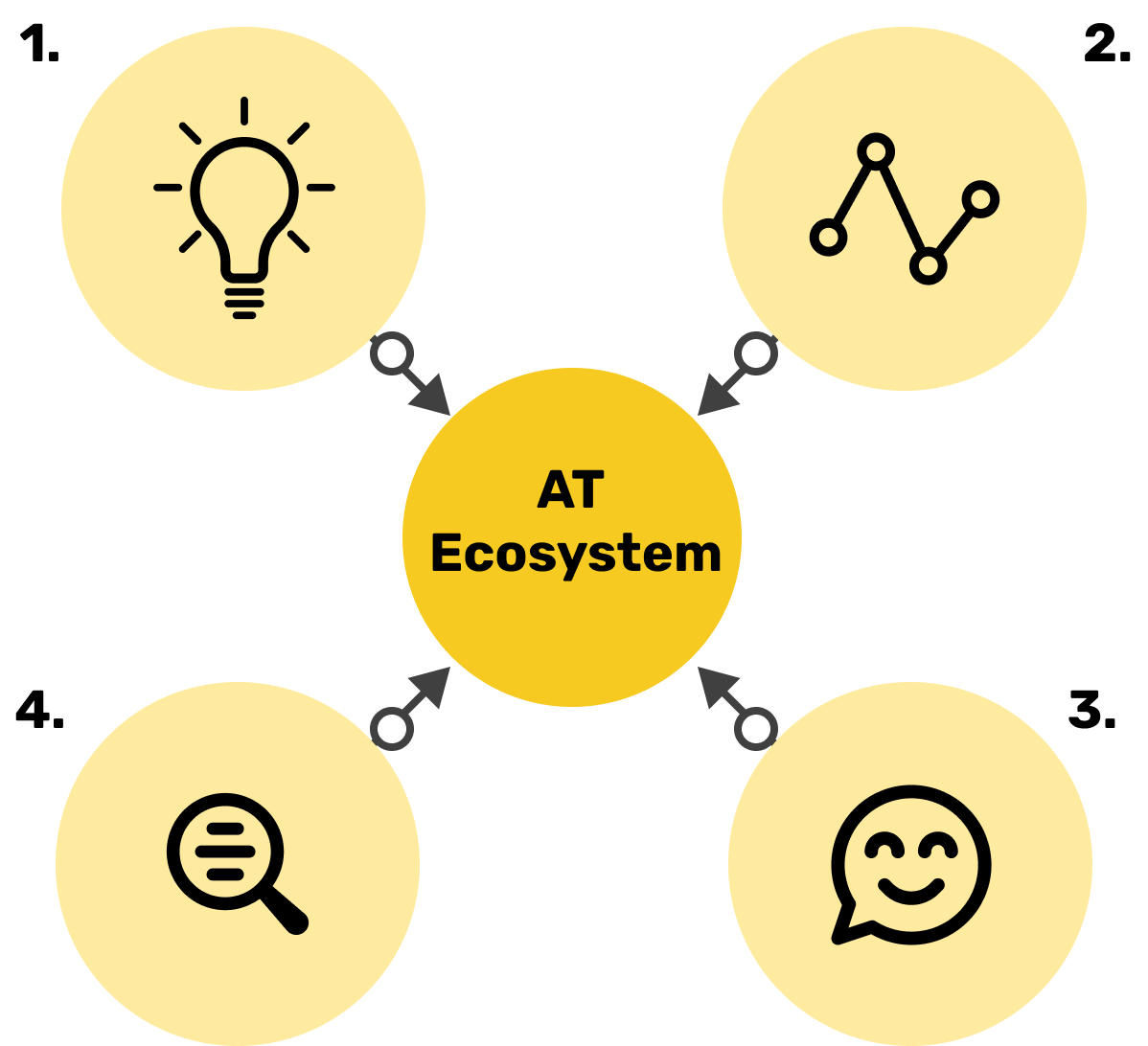 5 circles are shown. The first circle has a lightbulb in it, circle 2 has a data graphic, circle 3 has a smiling face in it, circle 4 has a magnifying glass in it. The central circle has the words 'AT ecosystem' in it.