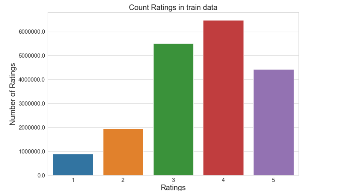 Figure 11: Count number of ratings in the training data. | recommendation system tutorial with Python using collaborative fil