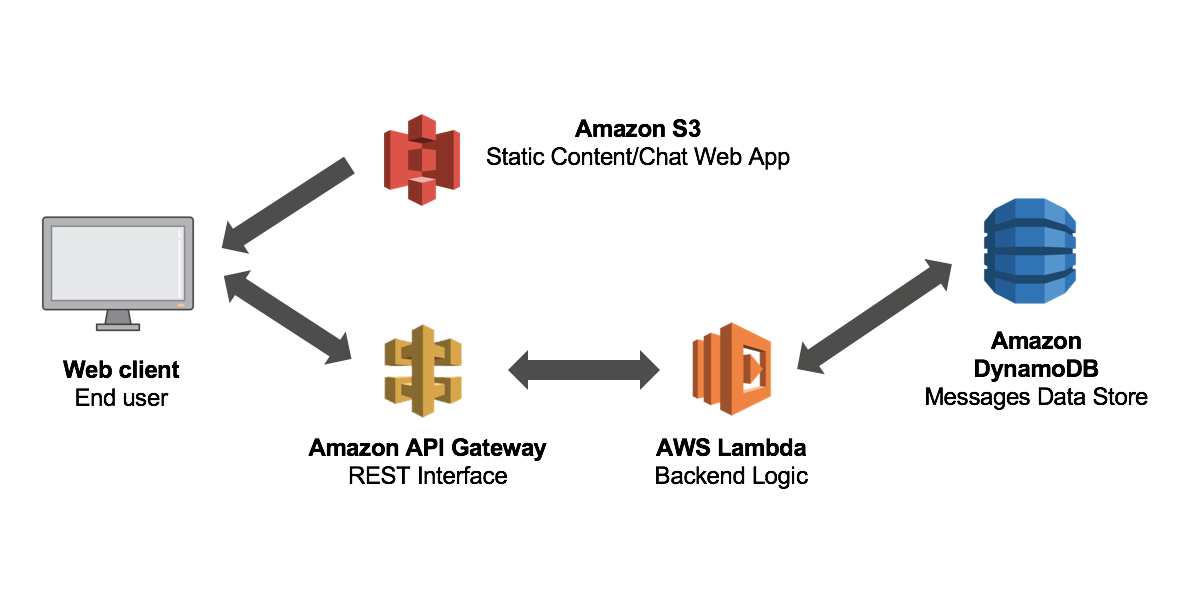 Serverless React Web App with AWS Amplify — Part One