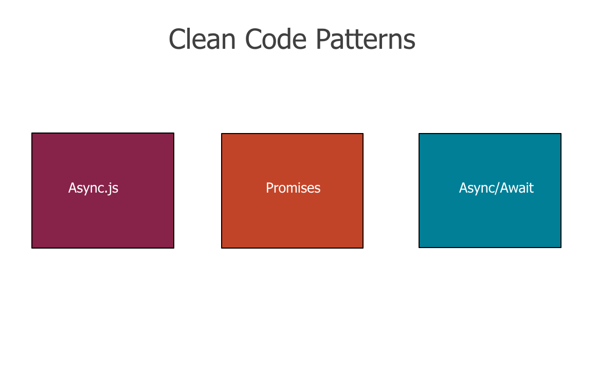 Clean Code NodeJs : Execute Asynchronous Tasks in Series