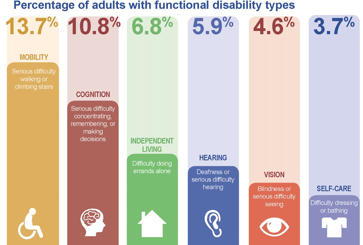 Complicated CDC chart delineating disability rates, described in narrative