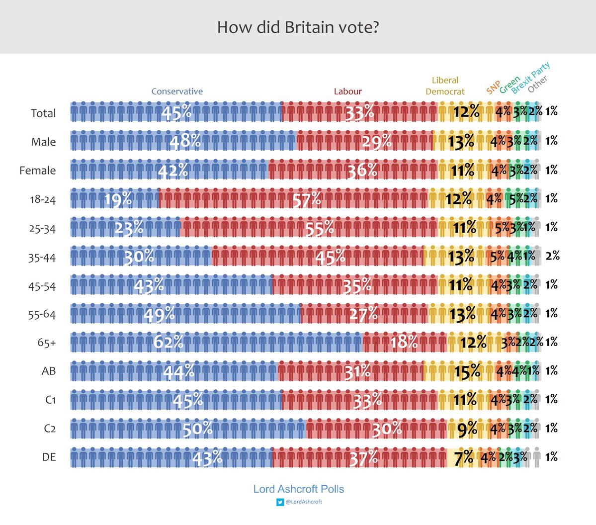 Lord Ashcroft's post-vote poll. Under 25s 19% Conservative to 57% Labour; for 65 and over the reverse, 62% Cons to 18% Labour