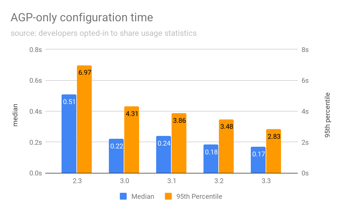 Improving build speed in Android Studio - Android Developers