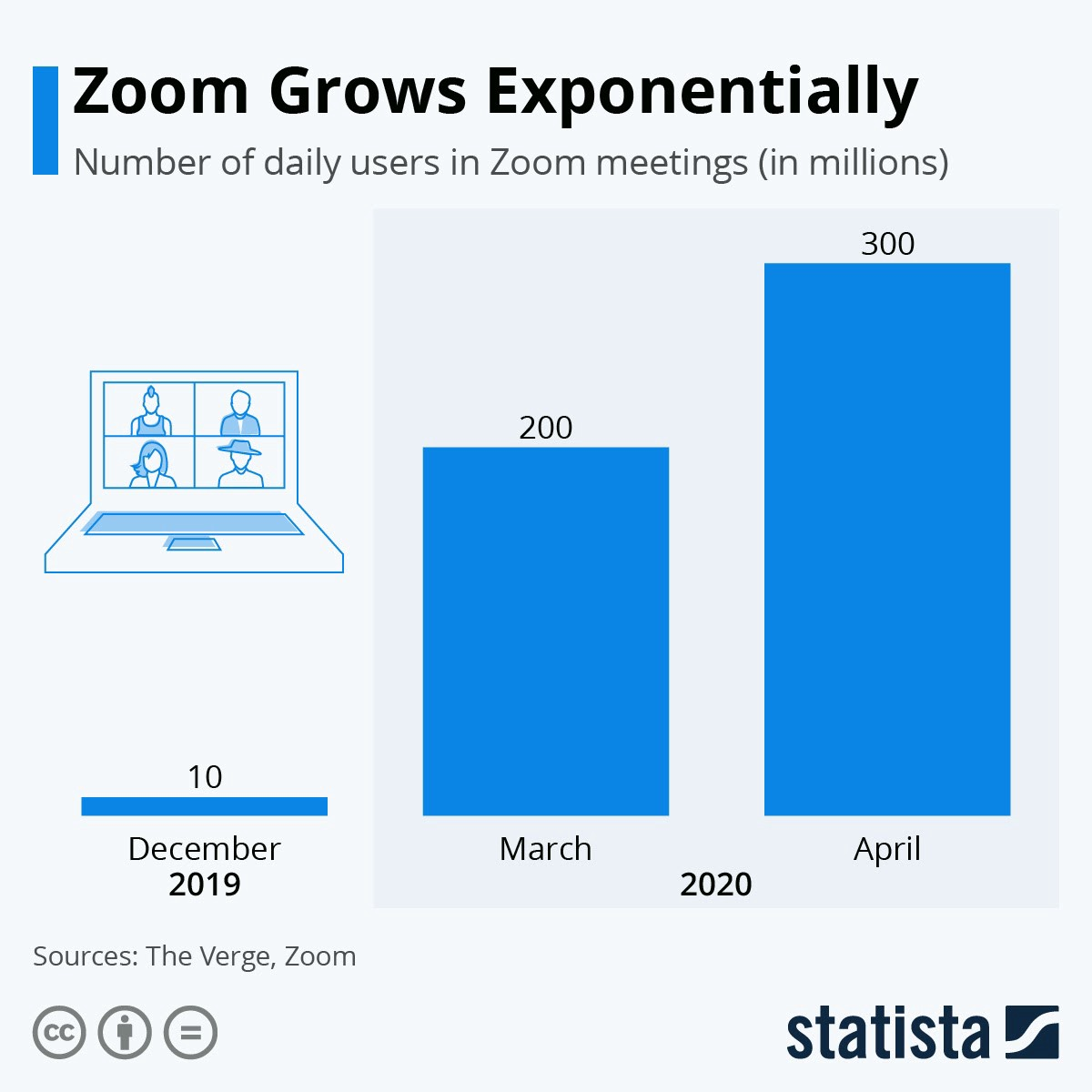Zooming Ahead: The Explosive Growth of Zoom During the Pandemic | by David  Wyld | The Startup | Medium