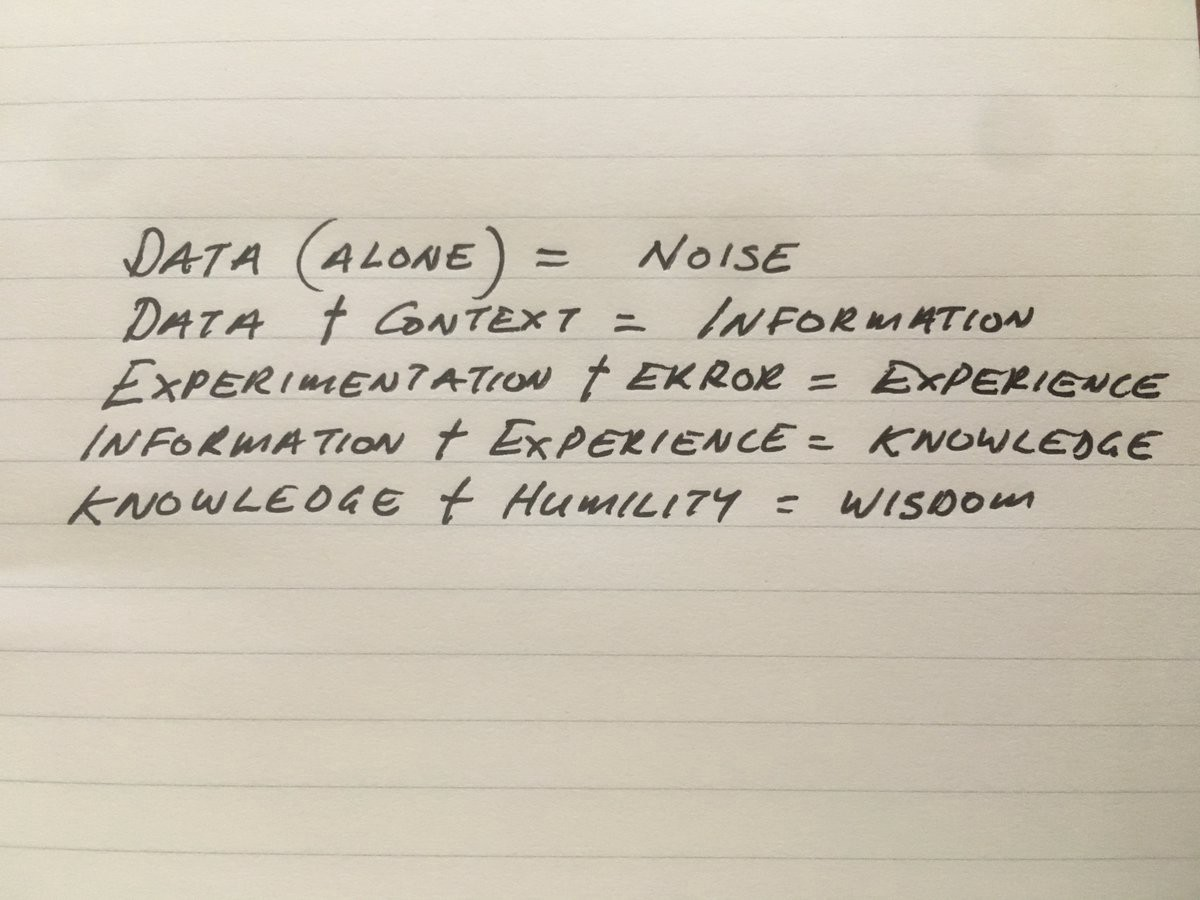 Without Context, Data is simply Noise