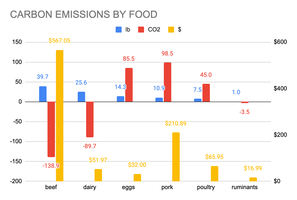 Chart of total carbon emissions of each food type I ate