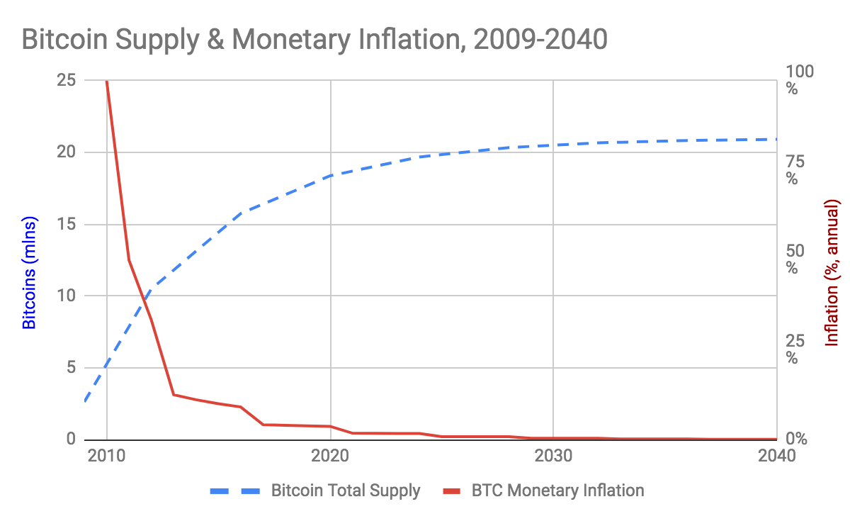 total supply of bitcoins to dollars