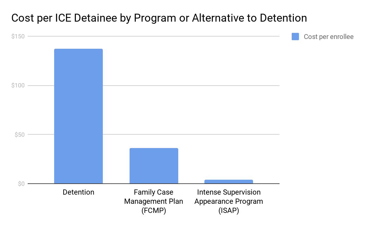 Cost comparison graphic of detention ($137), FCMP ($36), and ISAP ($4).