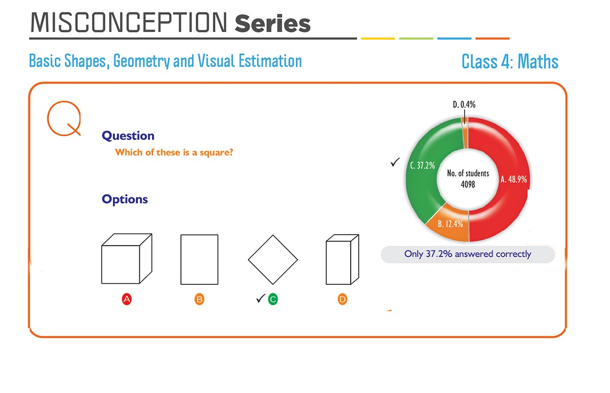 Misconception series: Class 4 Maths, Basic Shapes, Geometry