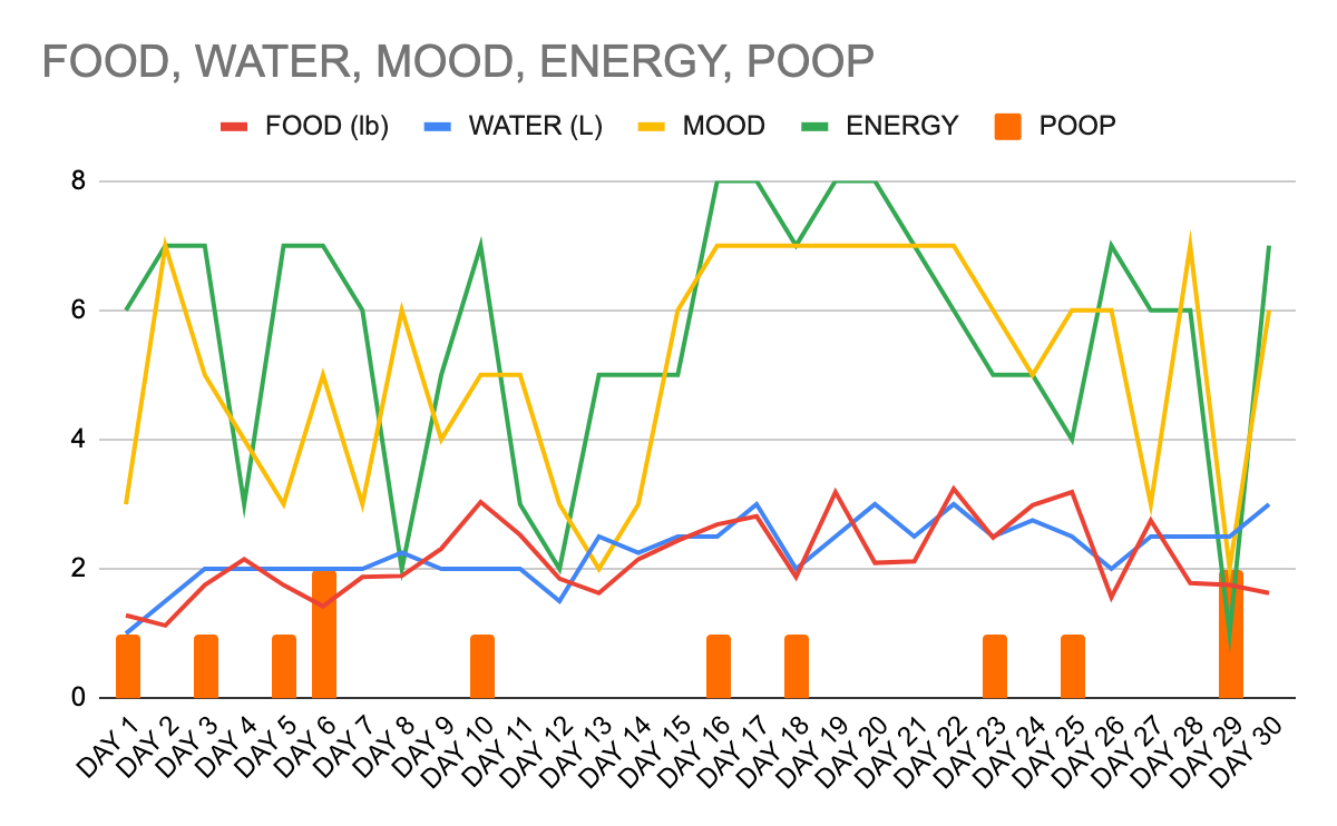 Chart of my food and water intake, poop frequency, and quantified mood and energy