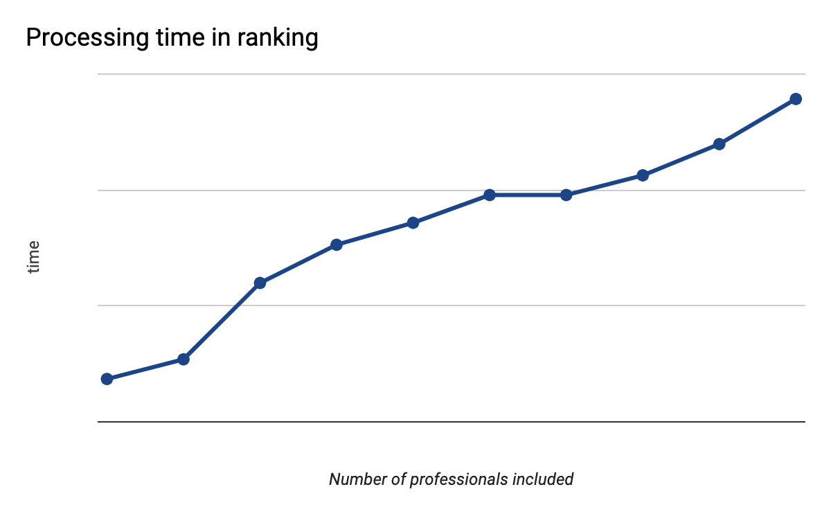 Processing time increases linearly with the number of professionals