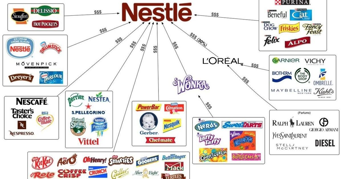 Nestle's subsidiary brands. Nestlé is partnered with L'Oreal which shares a 30% profit. Courtesy: Lakota People's Law Project