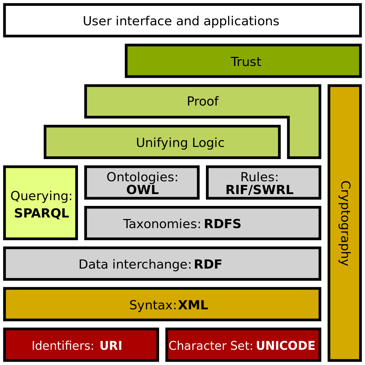 The W3Cs semantic web stack — confusing much? How about when you learn that it's not anything remotely like a stack and several of the pieces do not exist.