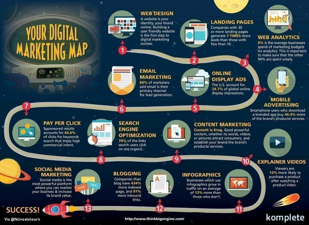 20 Digital Marketing Trends & Techniques to watch out for in