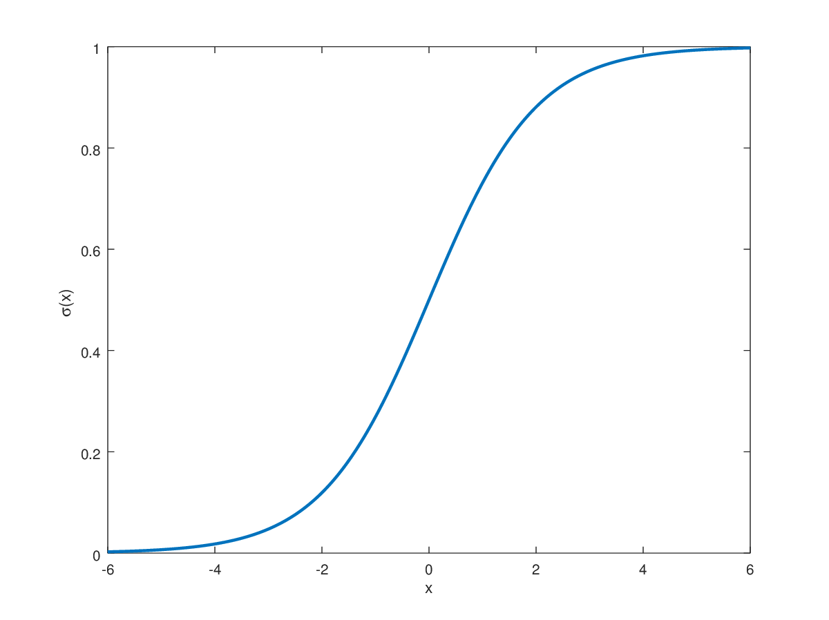 Graph of the Sigmoid Function