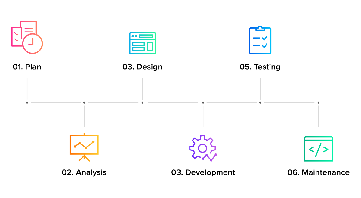 What Design Thinking Is And How It Is Used In Software Development By Sumatosoft Medium