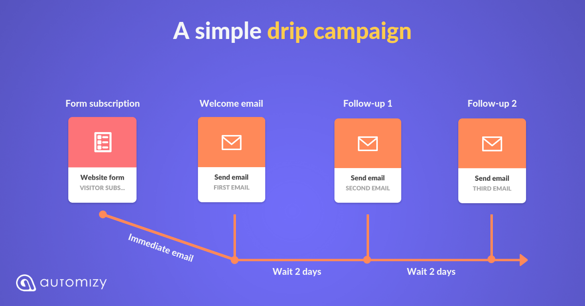 How to Create Drip Email Campaigns — 9 Examples Included | by Mór ...