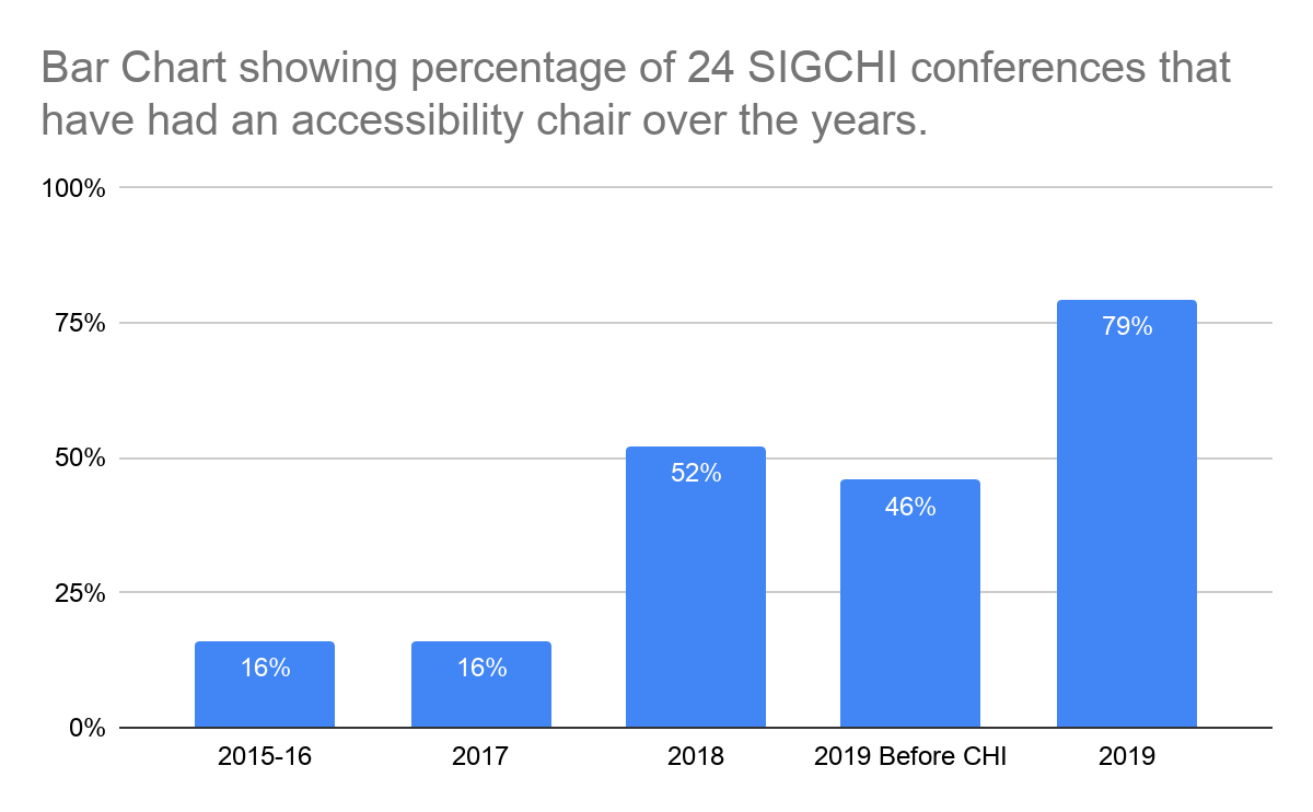 Bar chart showing percentage of 24 SIGCHI conferences that have had an accessibility chair between 2015 (16%) and 2019 (79%)