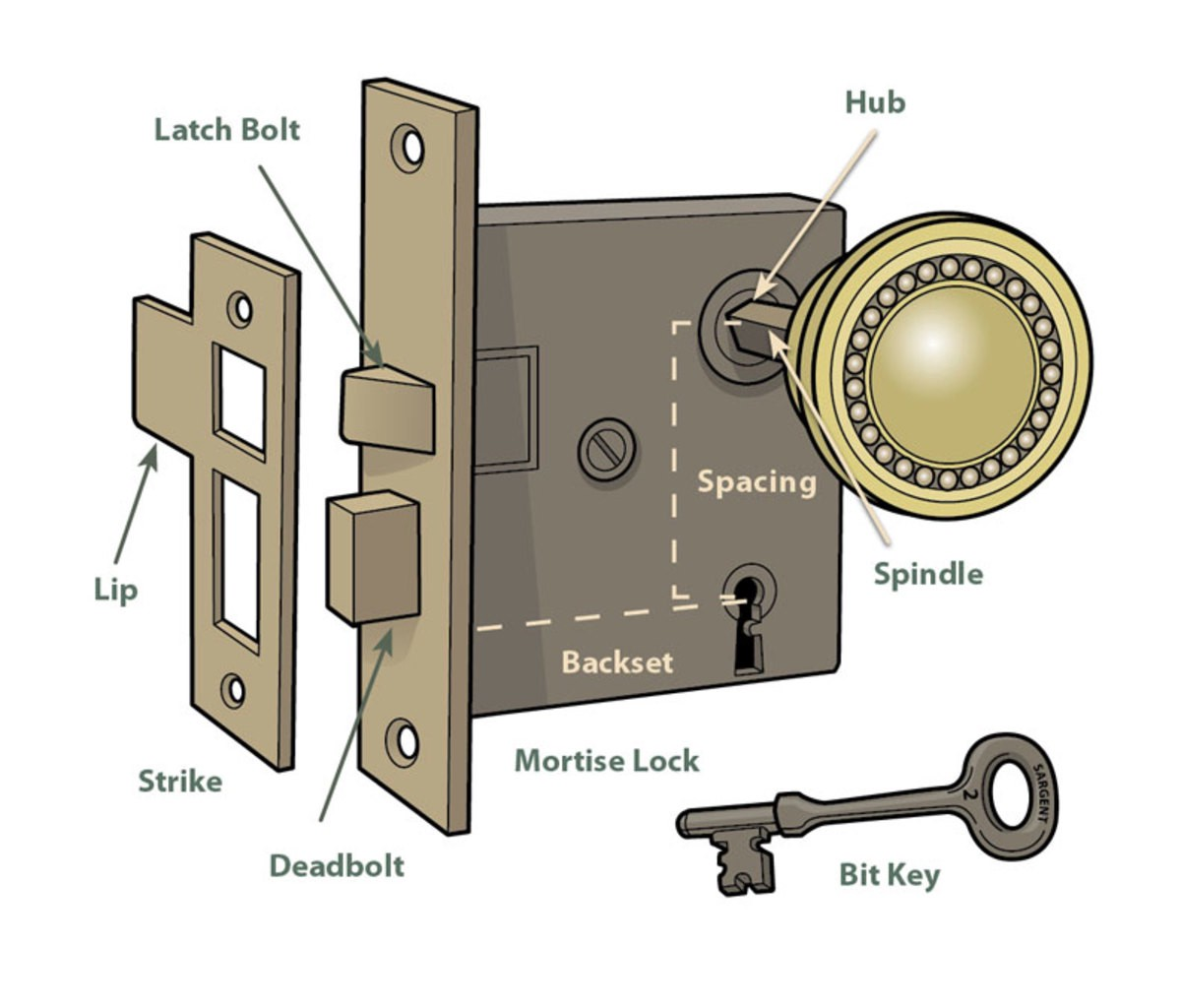 Door lock diagram with the names of each door lock part.