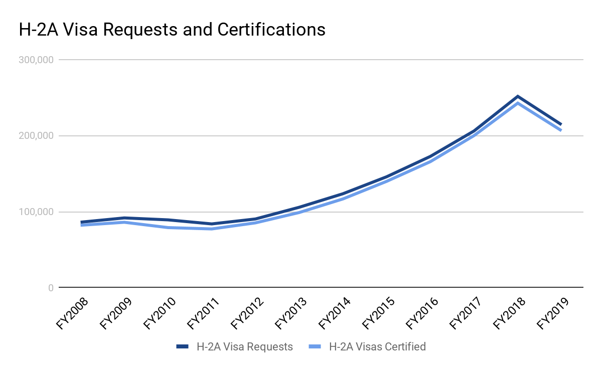 H-2A visa requests and certifications from fiscal year 2008 until fiscal year 2019.