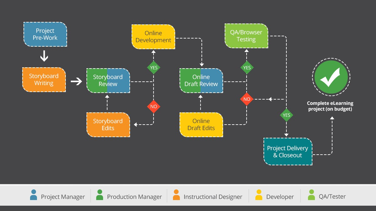 The Importance Of Being An Instructional Designer By Origin Learning Medium