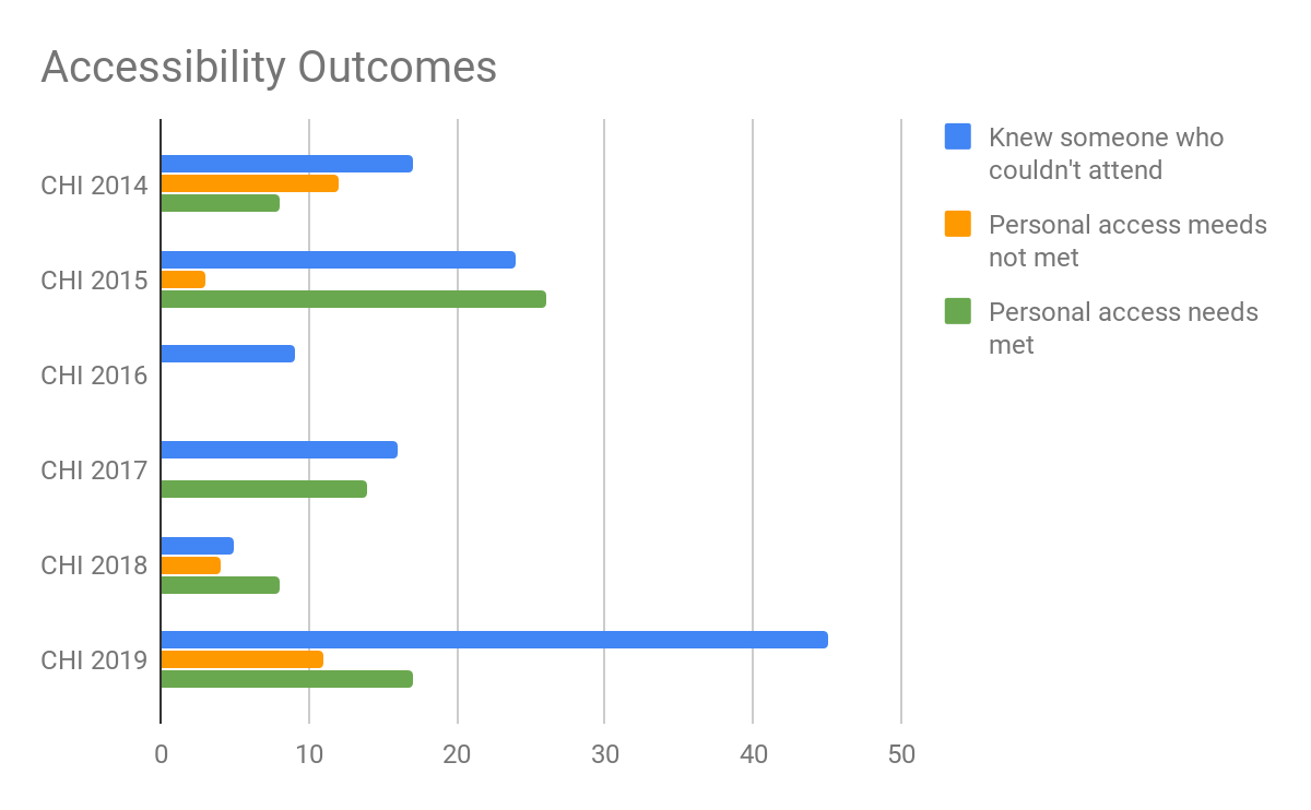 Barchart of accessibility outcomes at CHI 2014–2019. Increased awareness of colleagues who could not attend due to access.