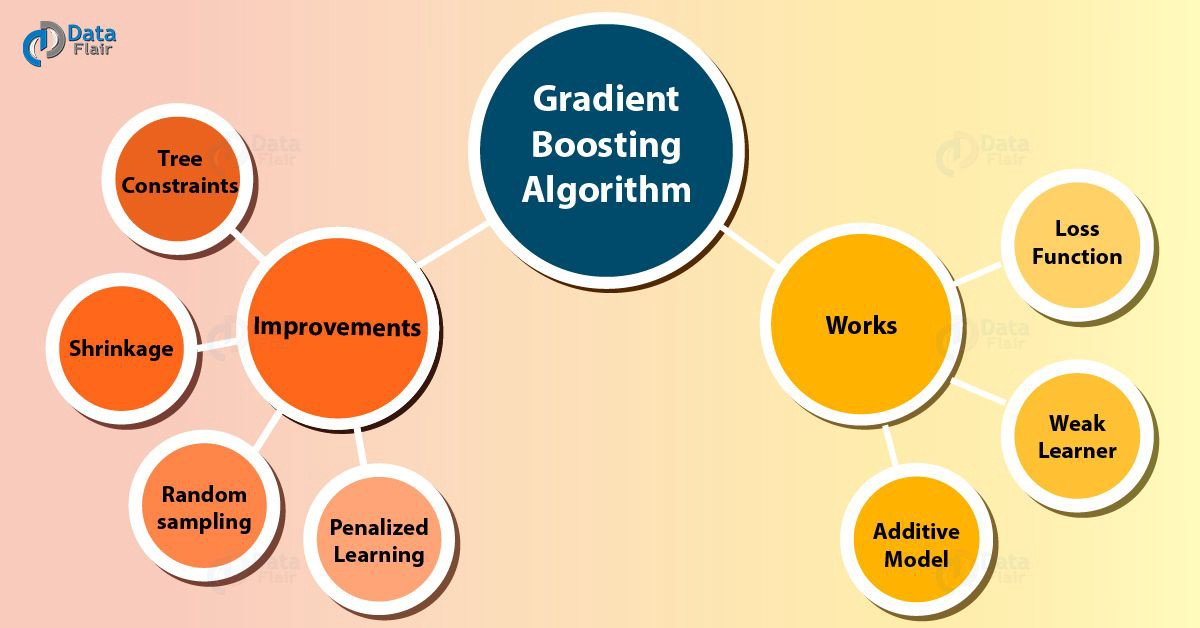 What is Gradient Boosting Algorithm