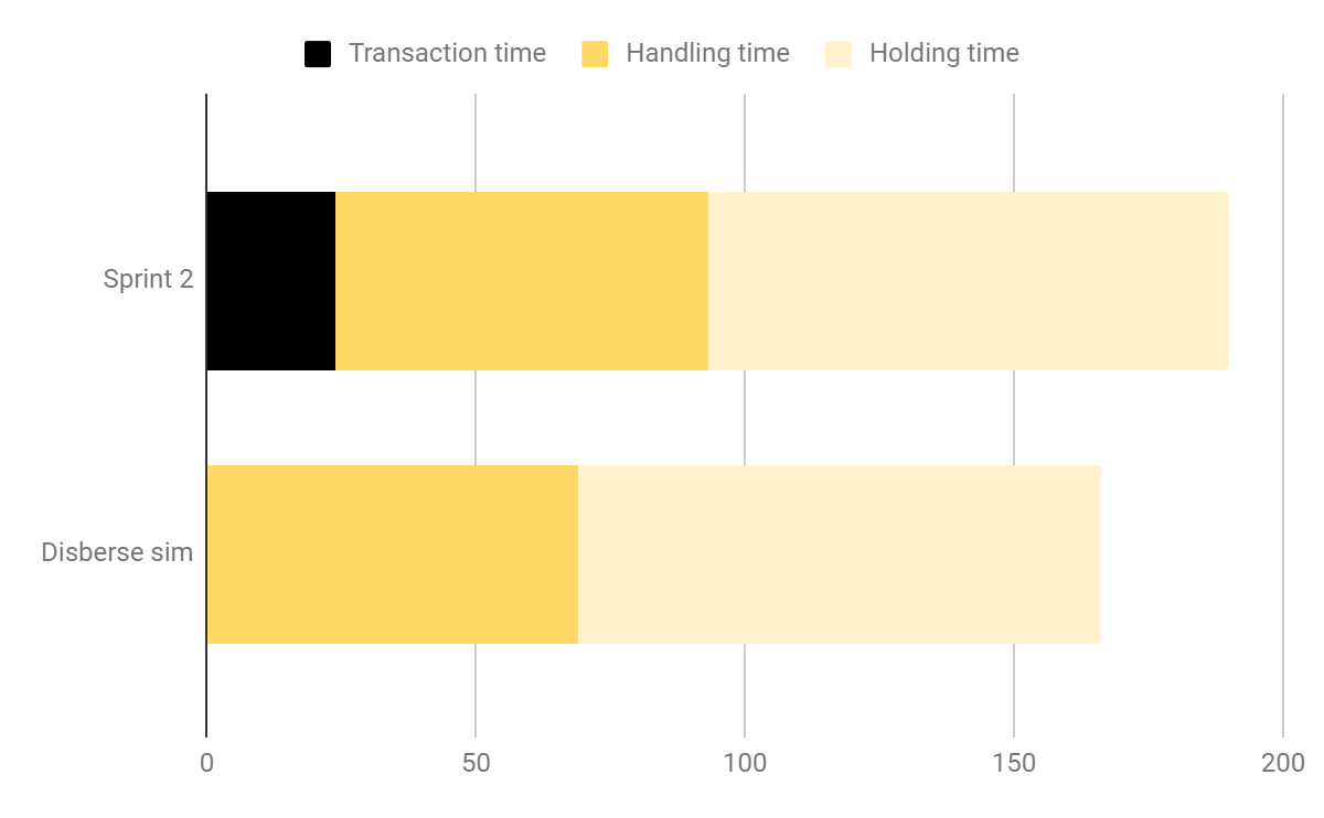Figure A: Comparison between Sprint 2 and Simulation for fund delivery time for a single tier.