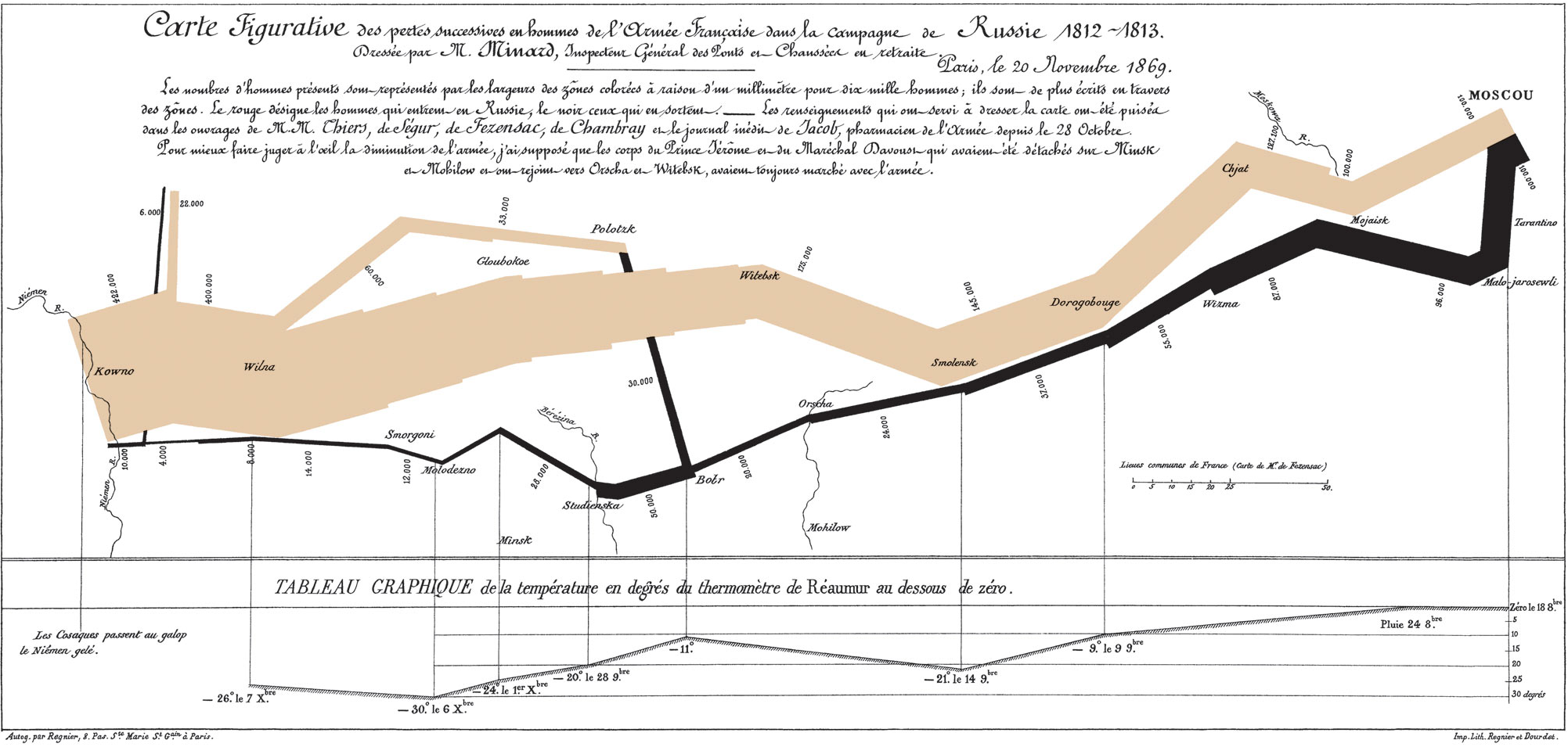 Minard's map of Napoleon's Russia campaign. The path of the army gets narrower as casualties increase.