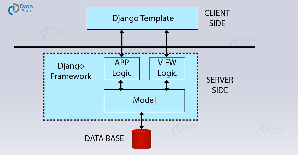 Working Structure Of Django Mtv Architecture Towards Data