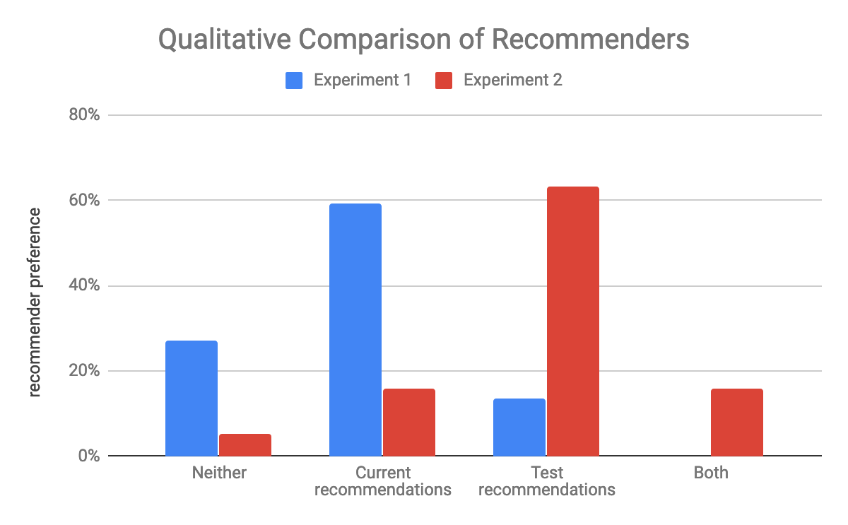About 60% preferred the current recommendations in the first test, in the second over 60% preferred the test recommendations.