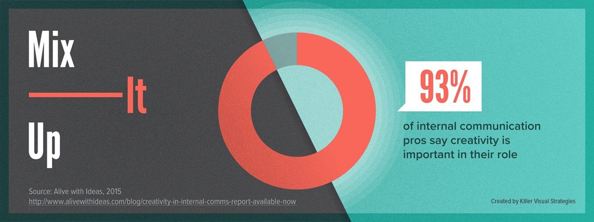 Donut chart showing that 93% of internal communication professionals say creativity is important for their role