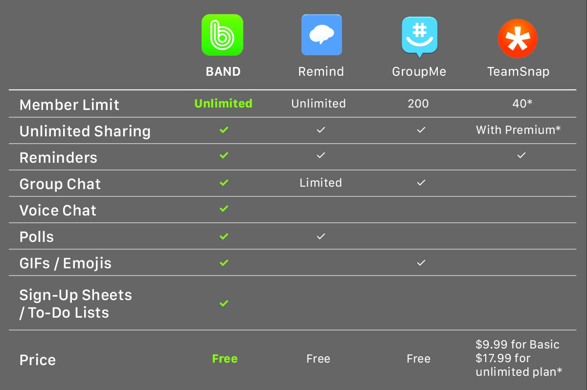 What Communication App is Best for My Team? - BAND for groups