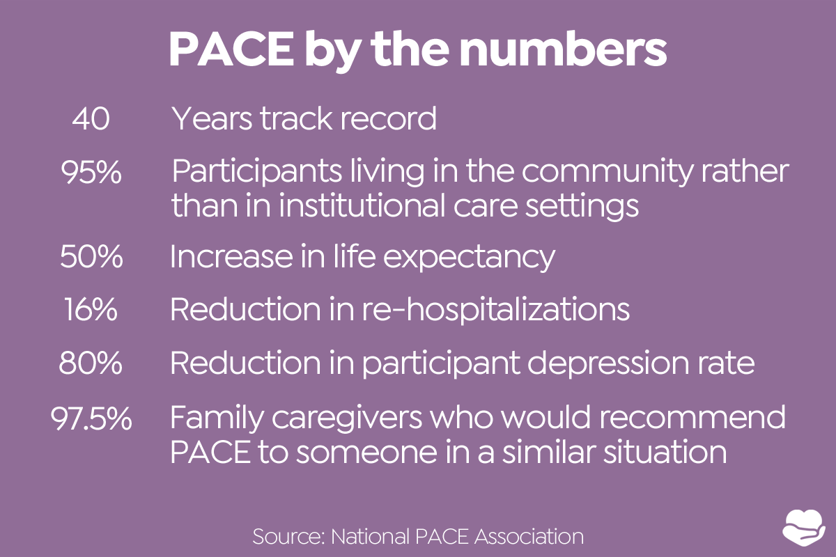 PACE infographic showing 50% increase in life expectancy, 16% reduction in re-hospitalization, and other figures