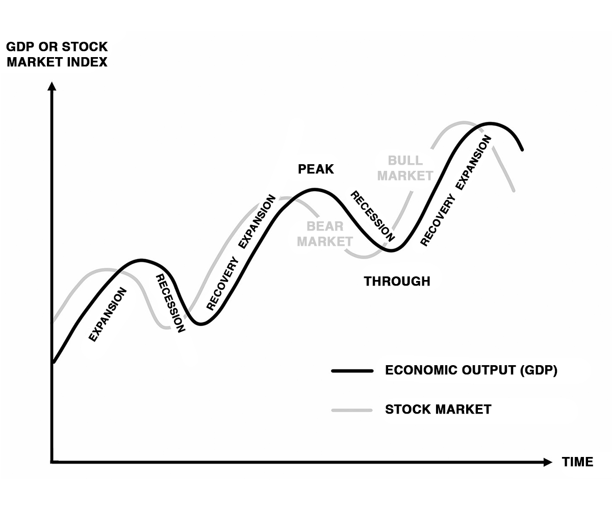 Relation between the stock market and the economy