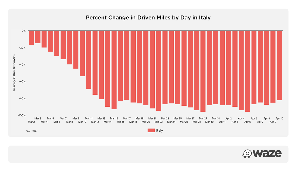 Percent change in driven miles by day in Italy, March 1, 2020-April 10, 2020