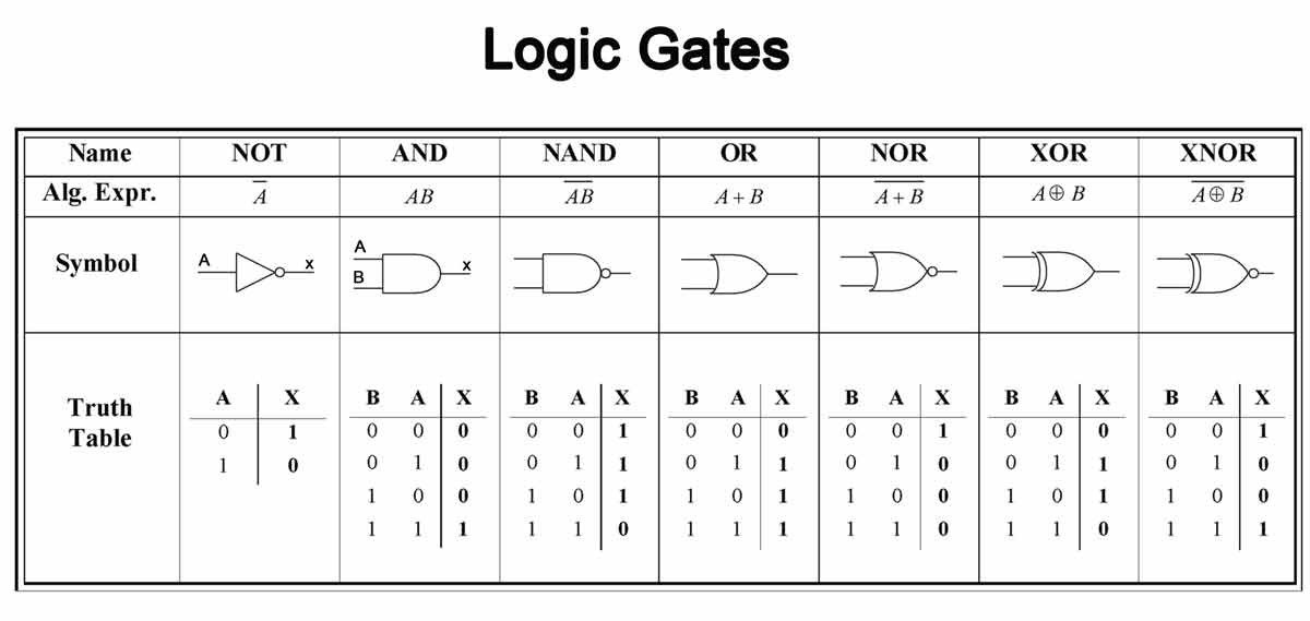 Emulating Logical Gates with a Neural Network - Towards Data