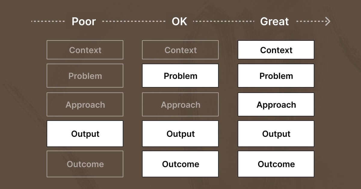 Three columns are pictured (poor, ok, and great). Each column has 5 rectangles (context, problem, approach, output, and outcome). Rectangles are highlighted depending on what signifies a poor, ok, and great portfolio.