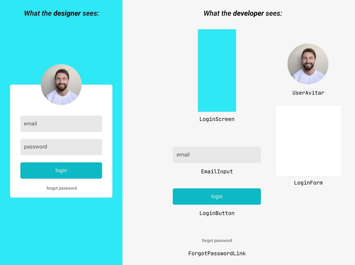 A designer sees a login screen. A developer sees all the login screen components separately.