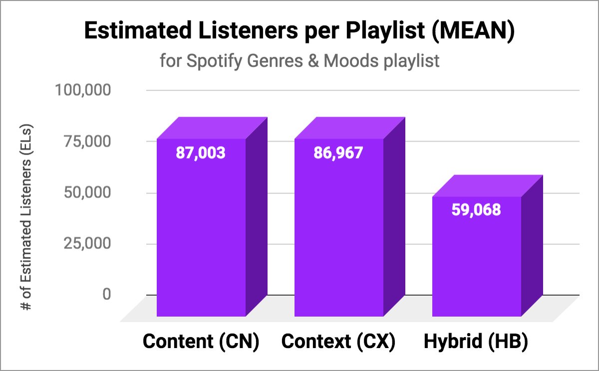Measuring Attention on Spotify Playlists: Followers vs