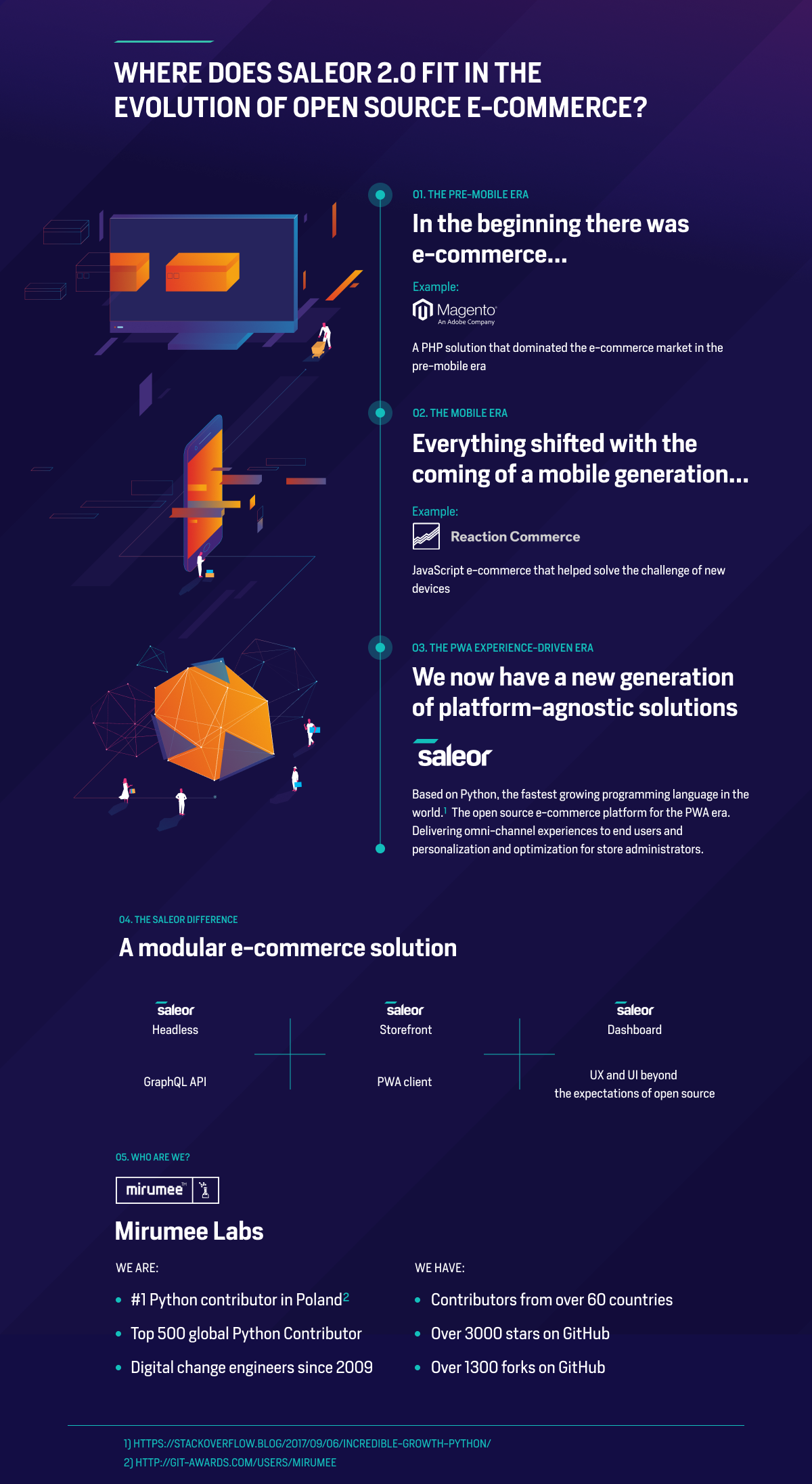 Where Does Saleor Fit in the Evolution of E-commerce?