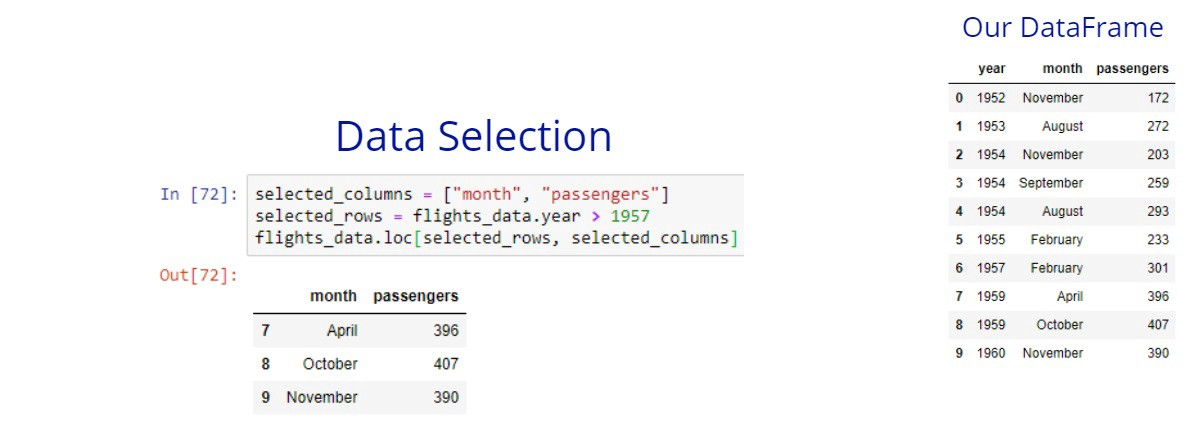 Data Science with Python: Intro to Loading, Subsetting, and
