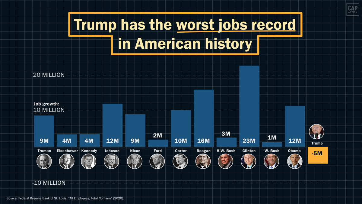 Trump has the worst jobs record in American history. Chart with historical jobs data.