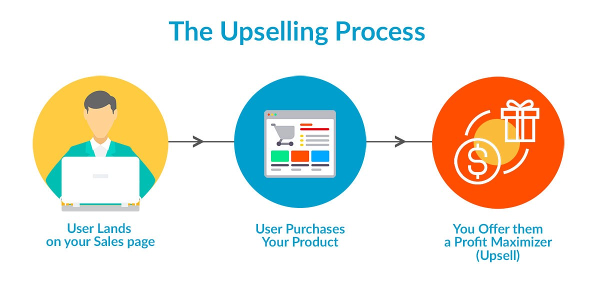 The Art of Upselling - Marketing And Growth Hacking