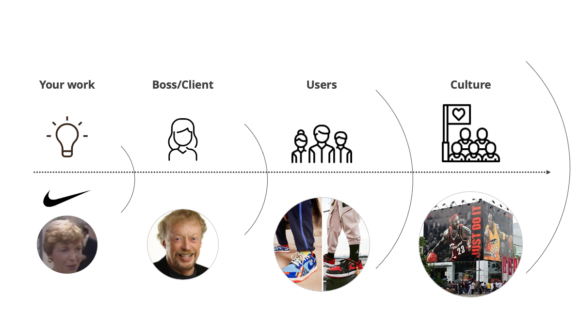A flow chart showing how one person's work can expand and grow into something bigger.