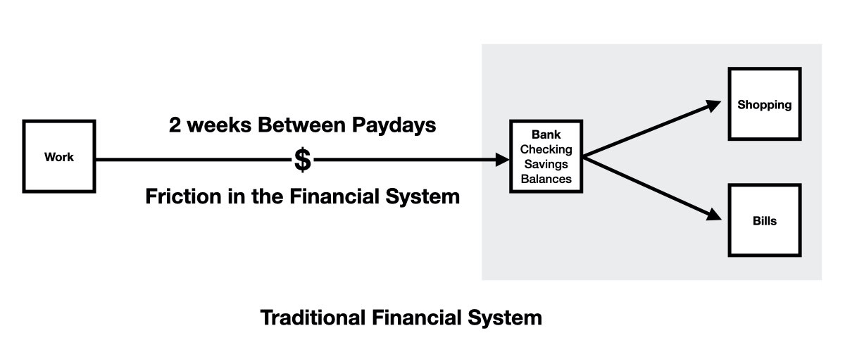 traditional financial system pay experience