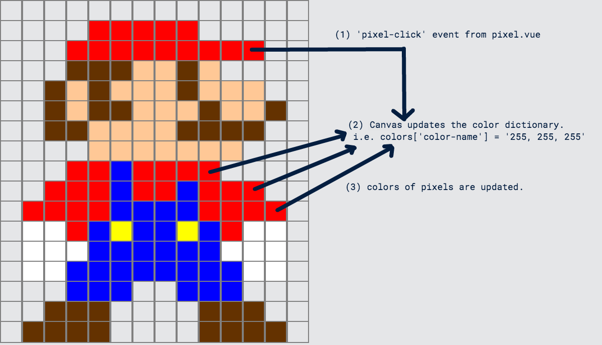 Quick Introduction To Vuejs Super Mario Pixel Art