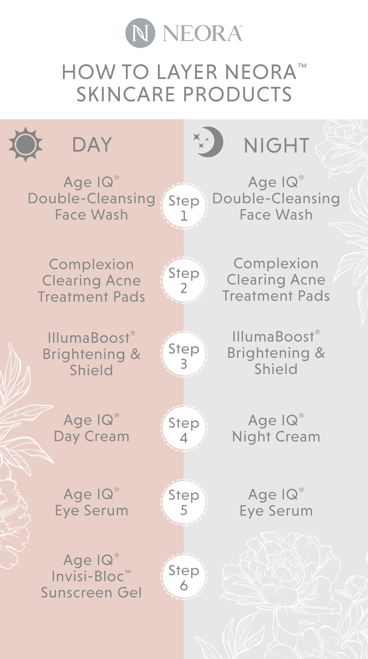 A side by side diagram-style guide comparing the 6 steps included in the Neora Daytime Skincare regimen.