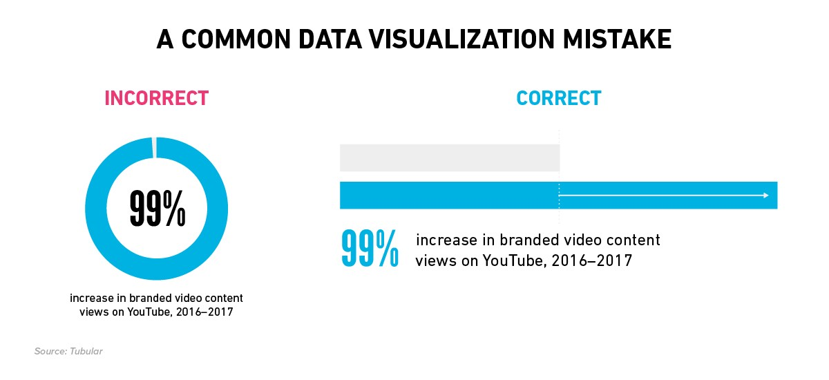 An example of incorrect data visualization using a donut chart, and how to show it correctly using a bar graph
