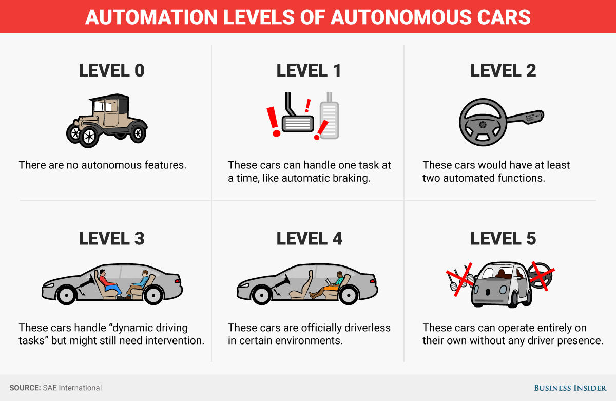 The State of Self-Driving Cars for Everybody🚶🚘 - Towards